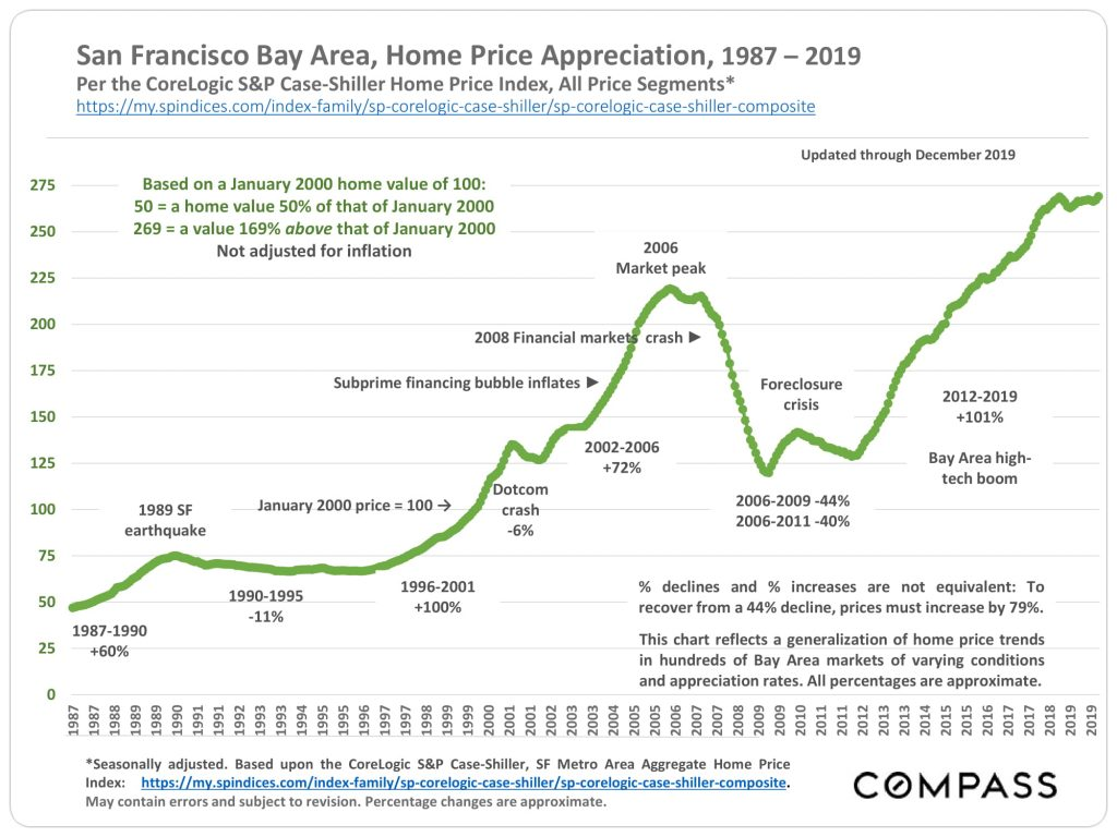 United-States_SF_Home-Price-Appreciation_CS-3-1024x768.jpg