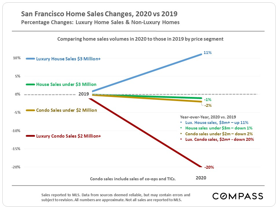 SF Home Sales Changes by Price Segment, 2019-2020
